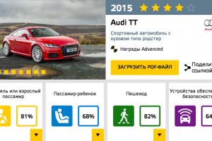 Audi TT 2015 EuroNCAP.png