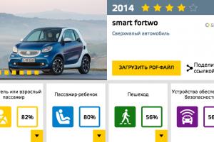 Smart 2014 EuroNCAP.png